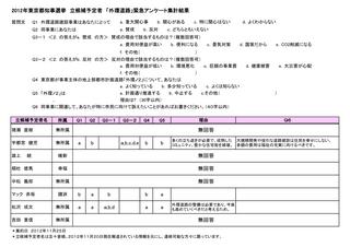 都知事立候補予定外環アンケート1125.jpg